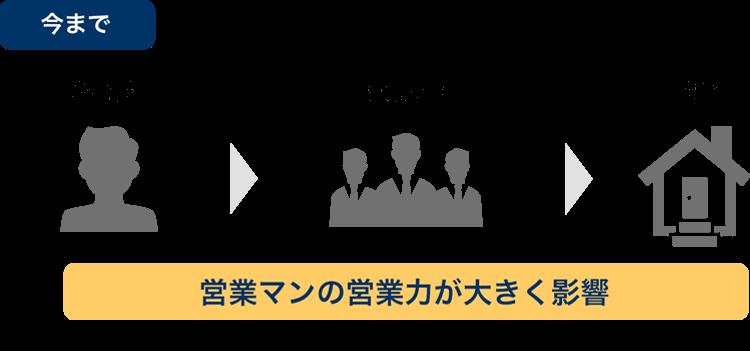 大阪府摂津市の賃貸の空室改善リノベーション工事施工会社さんらいずから賃貸物件のオーナー様へ