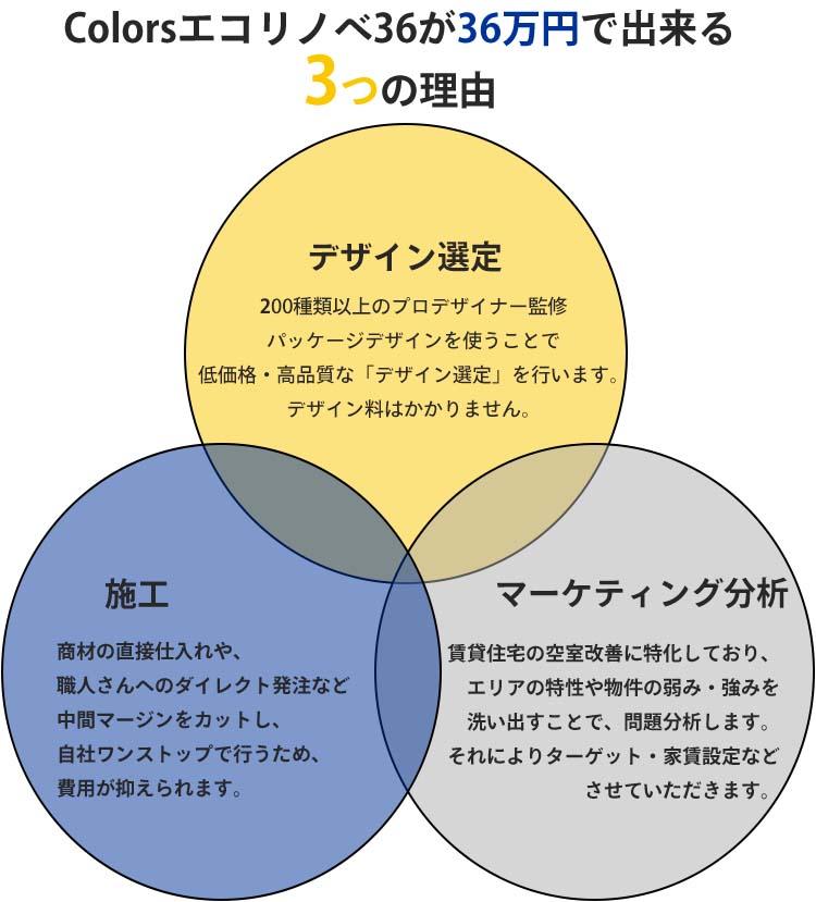 colorsエコリノベが36万円でできる3つの理由